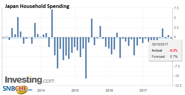 Japan Household Spending YoY, Sep 2017