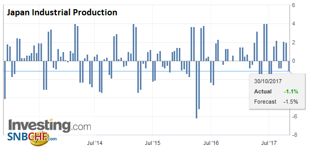 Japan Industrial Production, Sep 2017