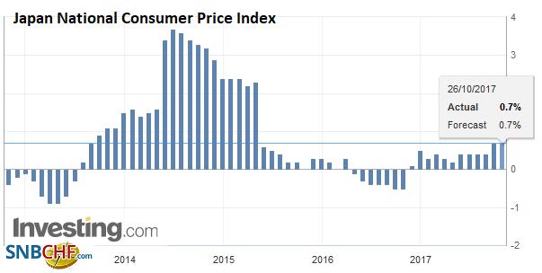 Japan National Consumer Price Index (CPI) YoY, Sep 2017