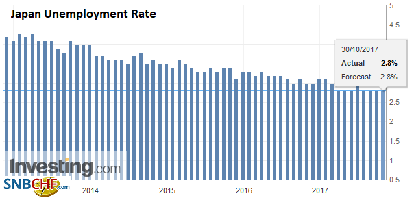 Japan Unemployment Rate, Sep 2017