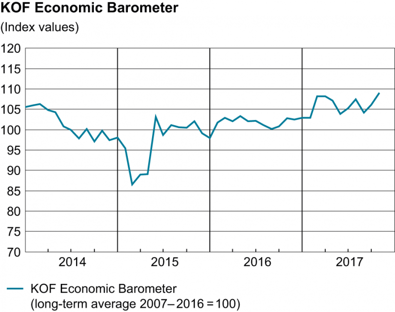 KOF Economic Barometer, October 2017