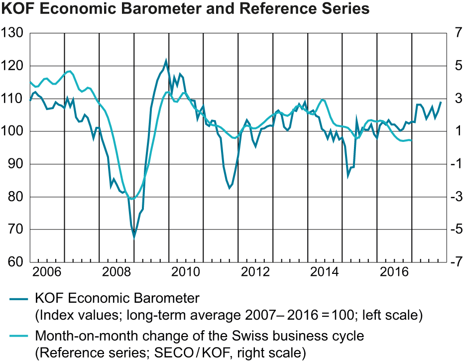 KOF Economic Barometer and Reference Series, October 2017