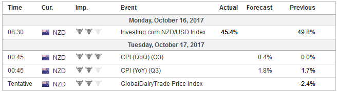 Economic Events: New Zealand, Week October 16
