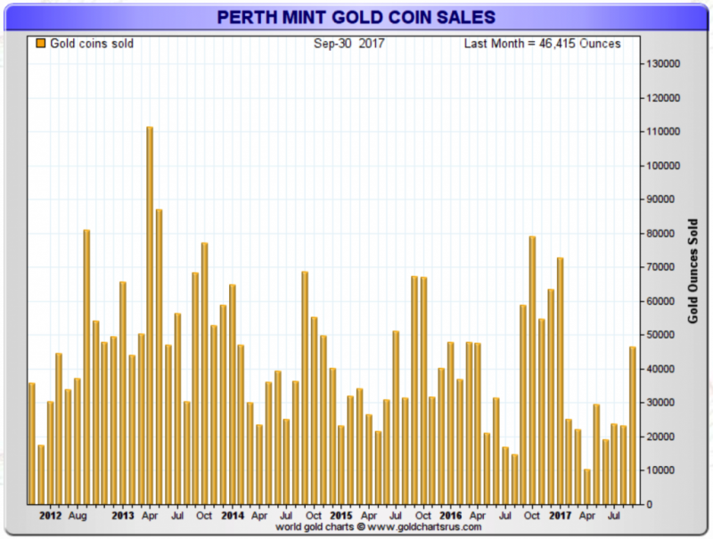Gold Coin Sales, Aug 2012 - Jul 2017
