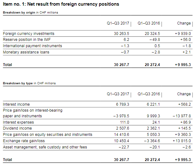 SNB Profit on Foreign Currencies Q1-Q3 2017