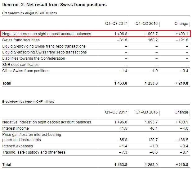SNB Result for Swiss Franc Positions, Q1-Q3 2017