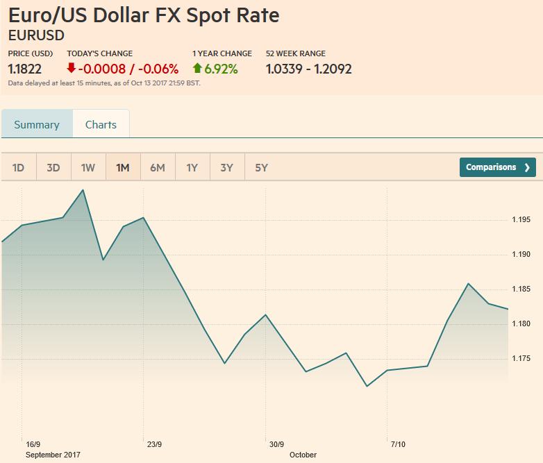 EUR/USD, October 14