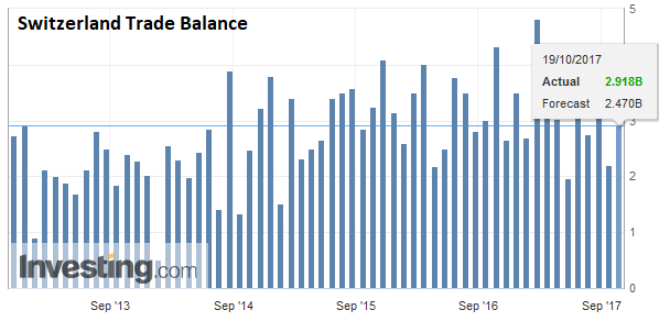 Switzerland Trade Balance, September 2017
