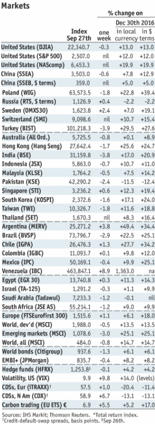 Stock Markets Emerging Markets, October 02