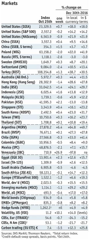 Stock Markets Emerging Markets, October 30