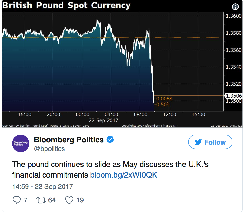 British Pound Spot Currency, 22 Sep 2017