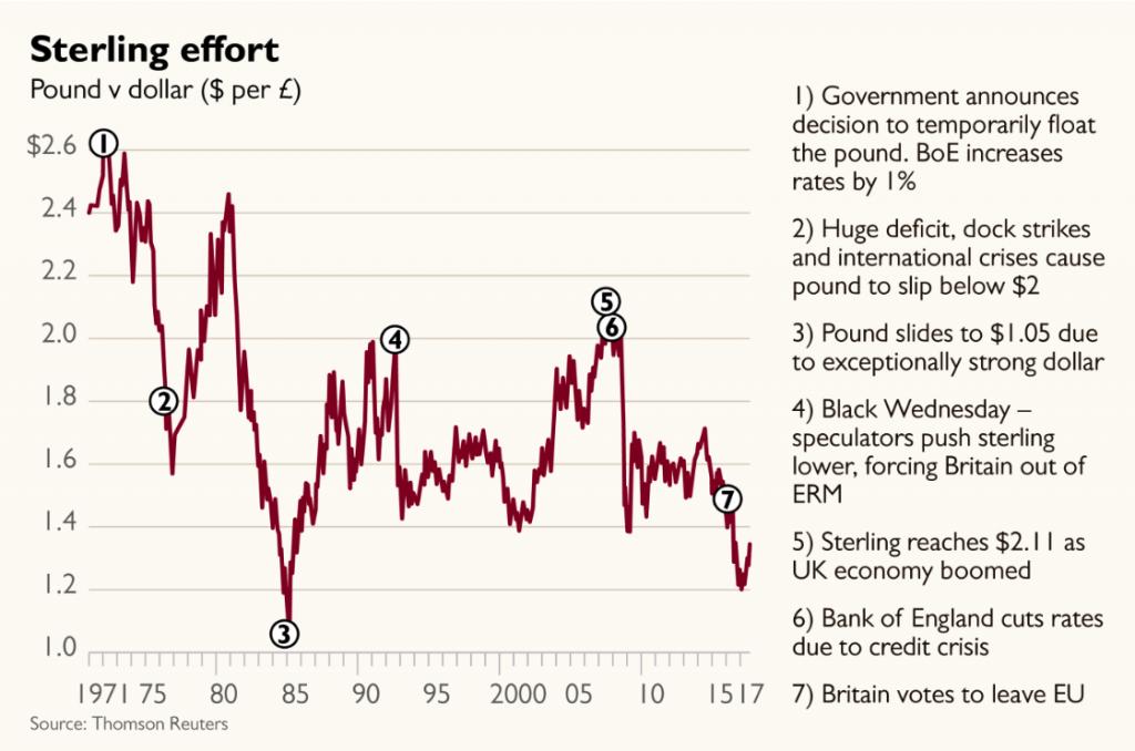 Pound v dollar, 1971 - 2017