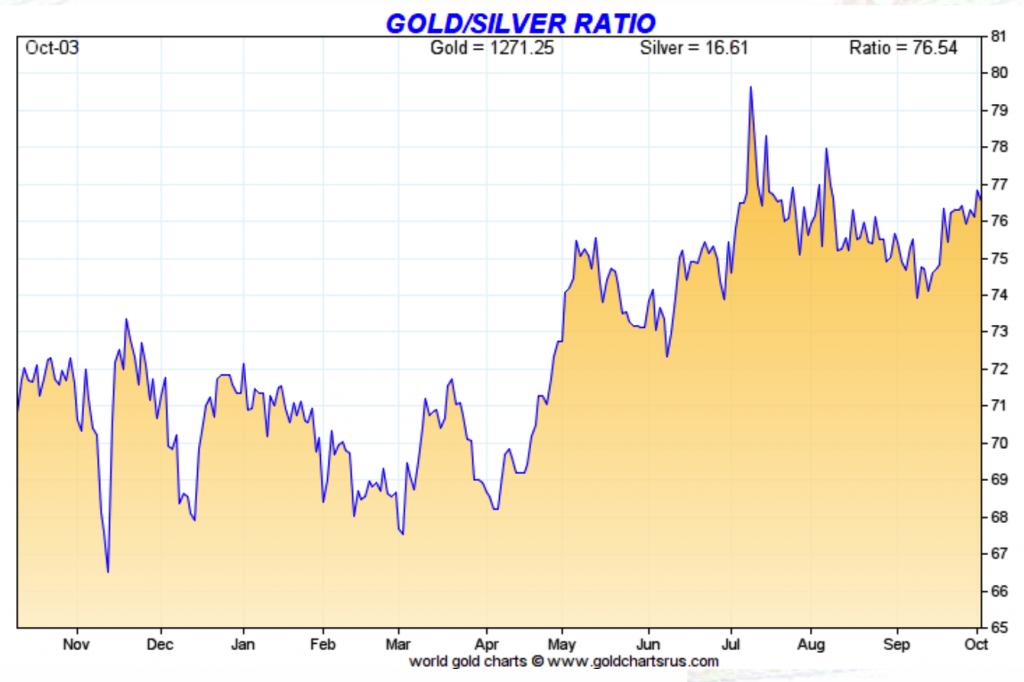 Gold:Silver Ratio, Nov 2016 - Oct 2017