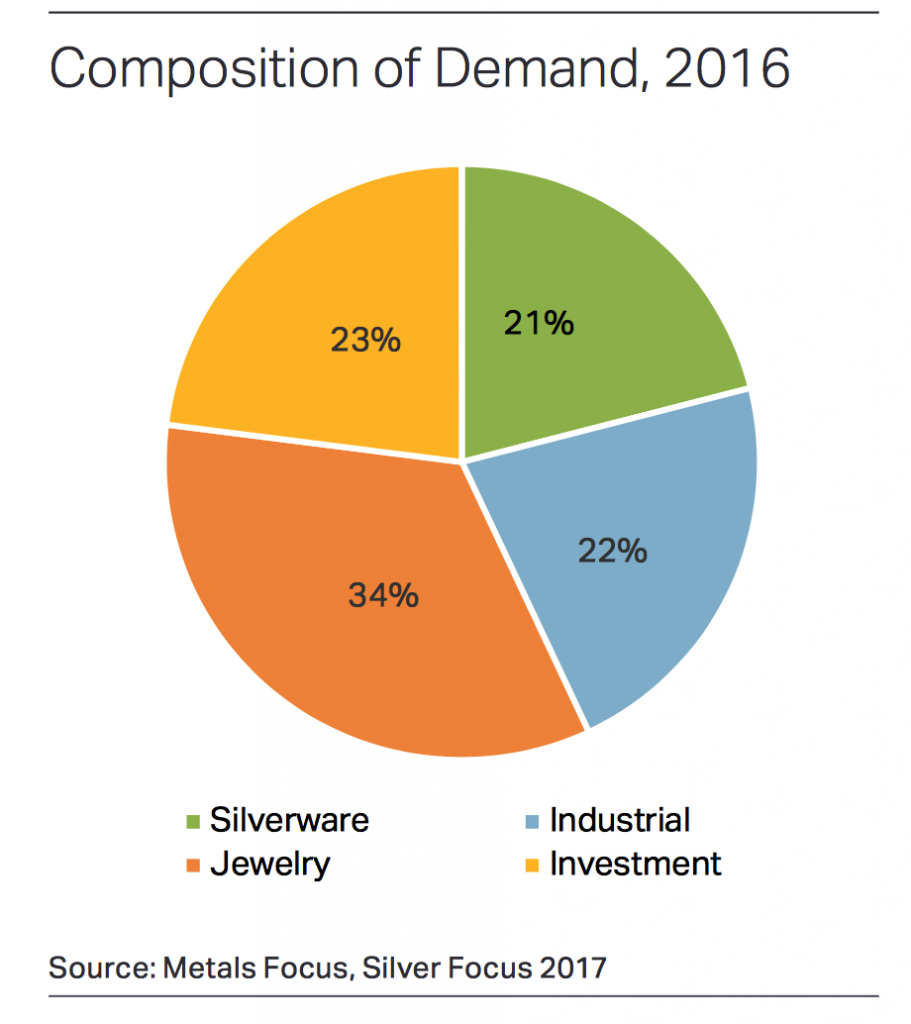 Composition of Demand, 2016