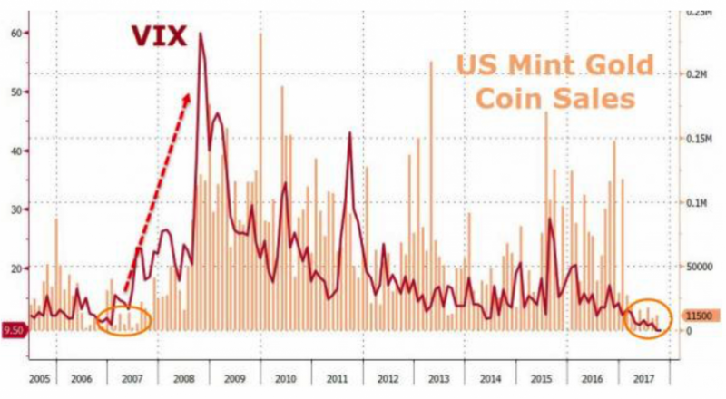 US Mint Gold Coin Sales, 2005 - 2017