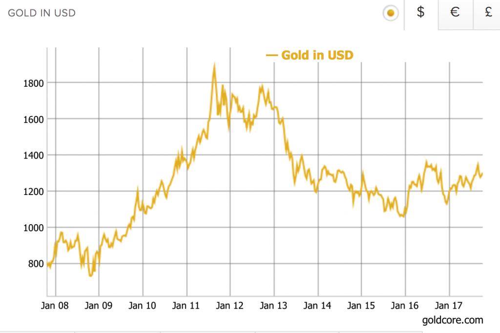 Gold Price in USD, Jan 2008 - 2017