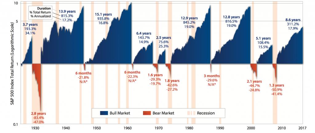 S&P 500 Index Total Return, 1930 - 2017