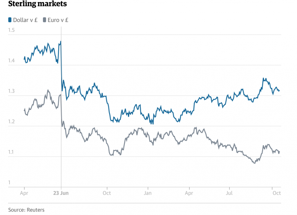 Sterling Markets, Apr - Oct 2017