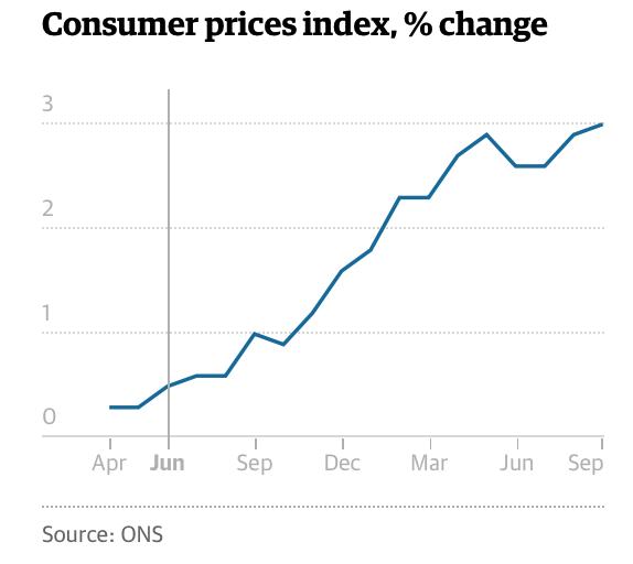 UK Consumer Price Index, Apr - Sep 2017