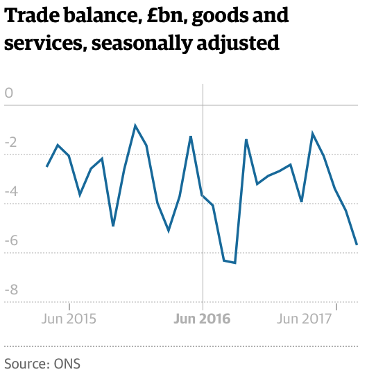 Trade Balance, Goods and Services, Seasonally adjusted, Jun 2015 - 2017