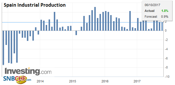 Spain Industrial Production YoY, Aug 2017