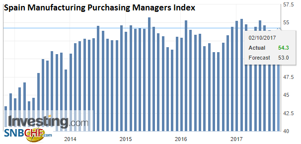 Spain Manufacturing Purchasing Managers Index (PMI), Sep 2017
