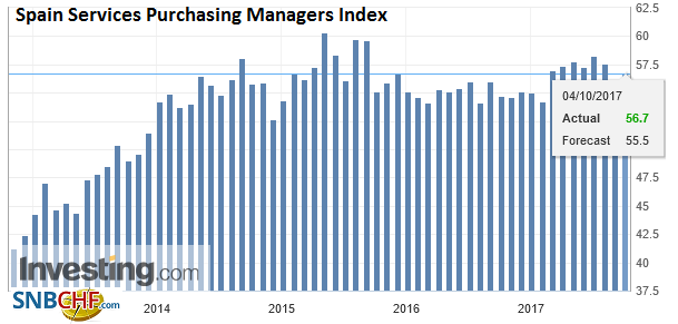Spain Services Purchasing Managers Index (PMI), Sep 2017