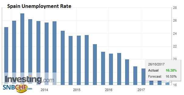 Spain Unemployment Rate, Q3 2017