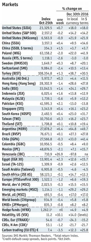 Stock Markets Emerging Markets, October 28