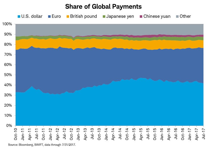 Share of Global Payments, Oct 2010 - Jul 2017