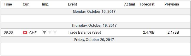 Economic Events: Switzerland, Week October 16