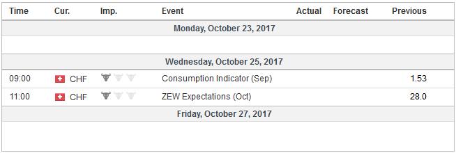 Economic Events: Switzerland, Week October 23