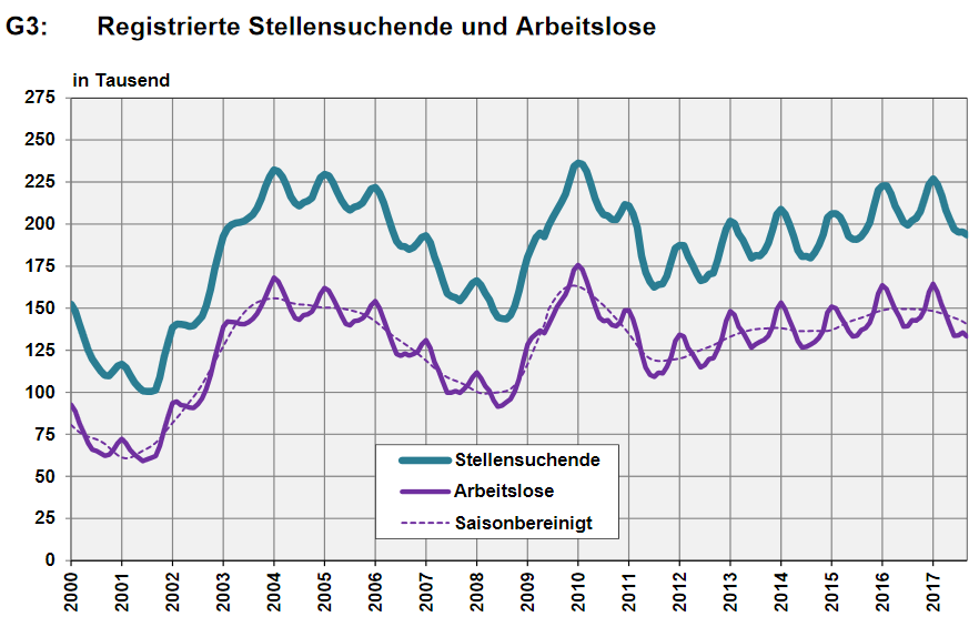 Switzerland, Number of Employed and Number of Job Seekers, September 2017