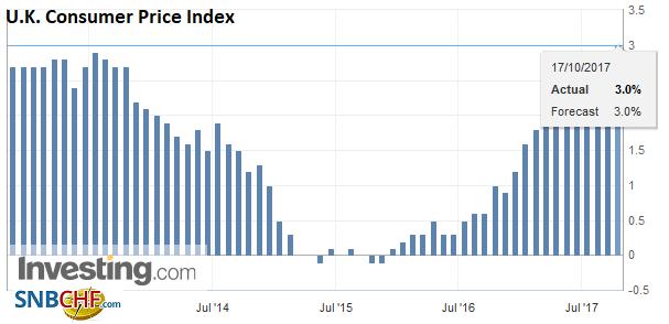 U.K. Consumer Price Index (CPI) YoY, Sep 2017
