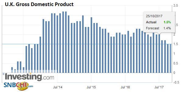 U.K. Gross Domestic Product (GDP) YoY, Q3 2017