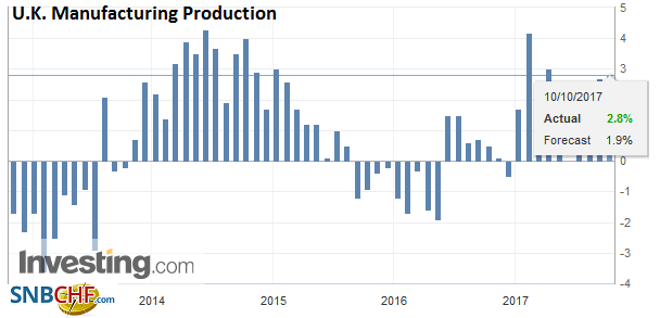 U.K. Manufacturing Production YoY, Aug 2017