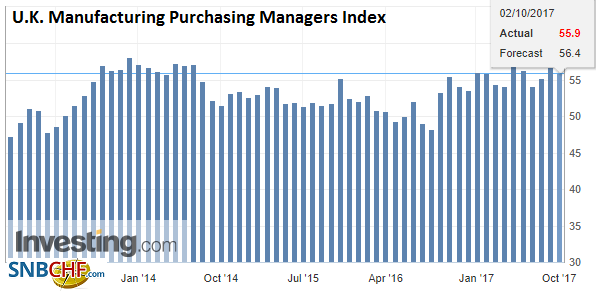 U.K. Manufacturing Purchasing Managers Index (PMI), Sep 2017