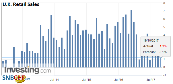 U.K. Retail Sales YoY, Sep 2017