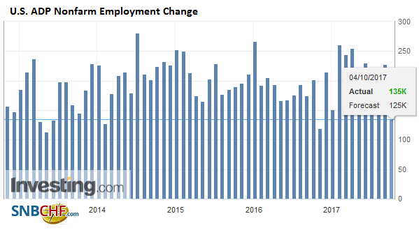 U.S. ADP Nonfarm Employment Change, Sep 2017
