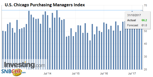 U.S. Chicago Purchasing Managers Index (PMI), Oct 2017