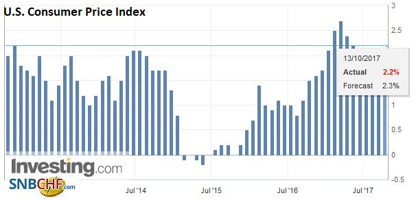 U.S. Consumer Price Index (CPI) YoY, Sep 2017