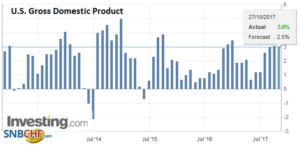 U.S. Gross Domestic Product (GDP) QoQ, Q3 2017