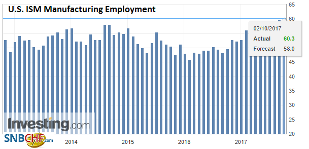 U.S. ISM Manufacturing Employment, Sep 2017