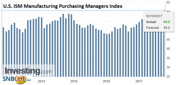 U.S. ISM Manufacturing Purchasing Managers Index (PMI), Sep 2017