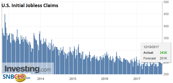 U.S. Initial Jobless Claims, 12 October 2017