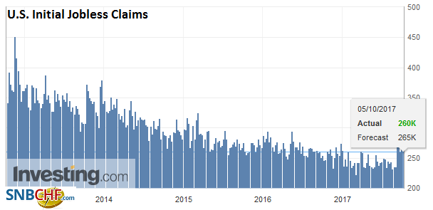 U.S. Initial Jobless Claims, 5 October 2017