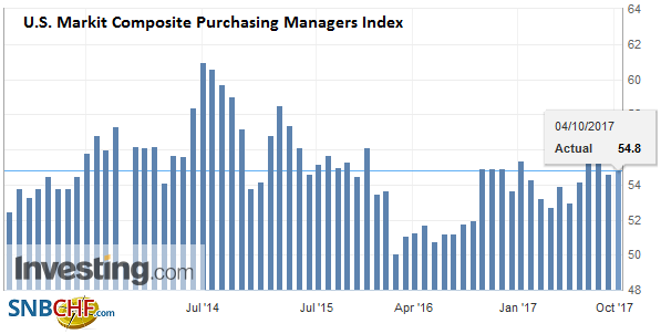 U.S. Markit Composite Purchasing Managers Index (PMI), Sep 2017