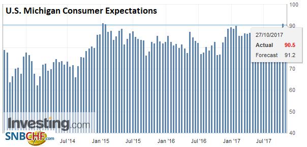 U.S. Michigan Consumer Expectations, Nov 2017