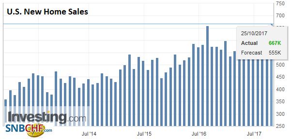 U.S. New Home Sales, Sep 2017