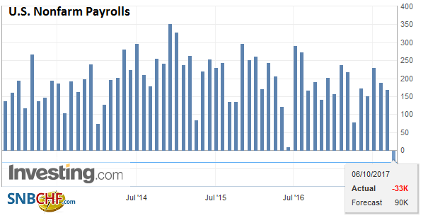U.S. Nonfarm Payrolls, Sep 2017